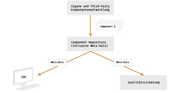 grafiken-component-development-system
