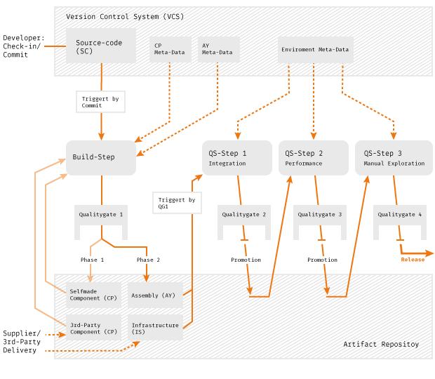 grafiken-deployment-pipeline